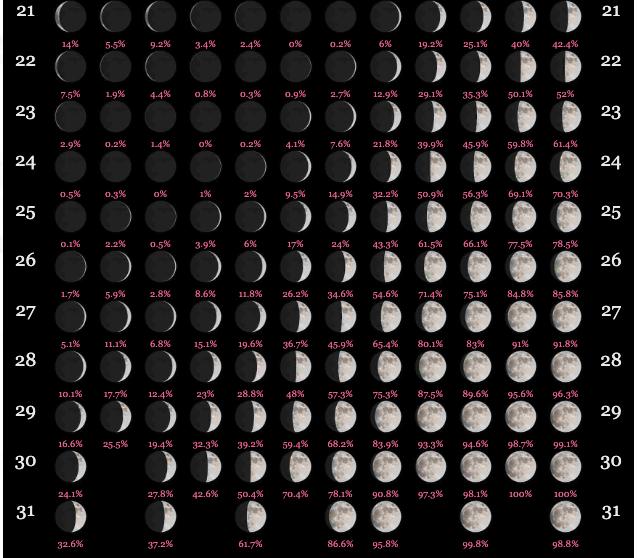Lunar Calendar 2020 Moon Calendar Lunar Calendar Calendar 2020