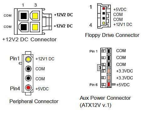 Atx Power Supply Pinout And Connectors Computer Power Supplies Atx Power