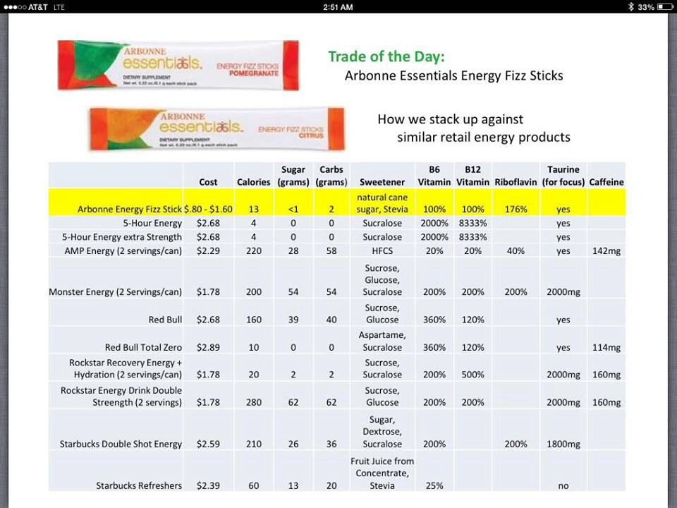 Arbonne S Fizz Sticks Awesome Healthy Energy Drink To