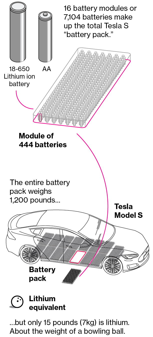 We Re Going To Need More Lithium Raw Materials Lithium Ion Batteries Tesla
