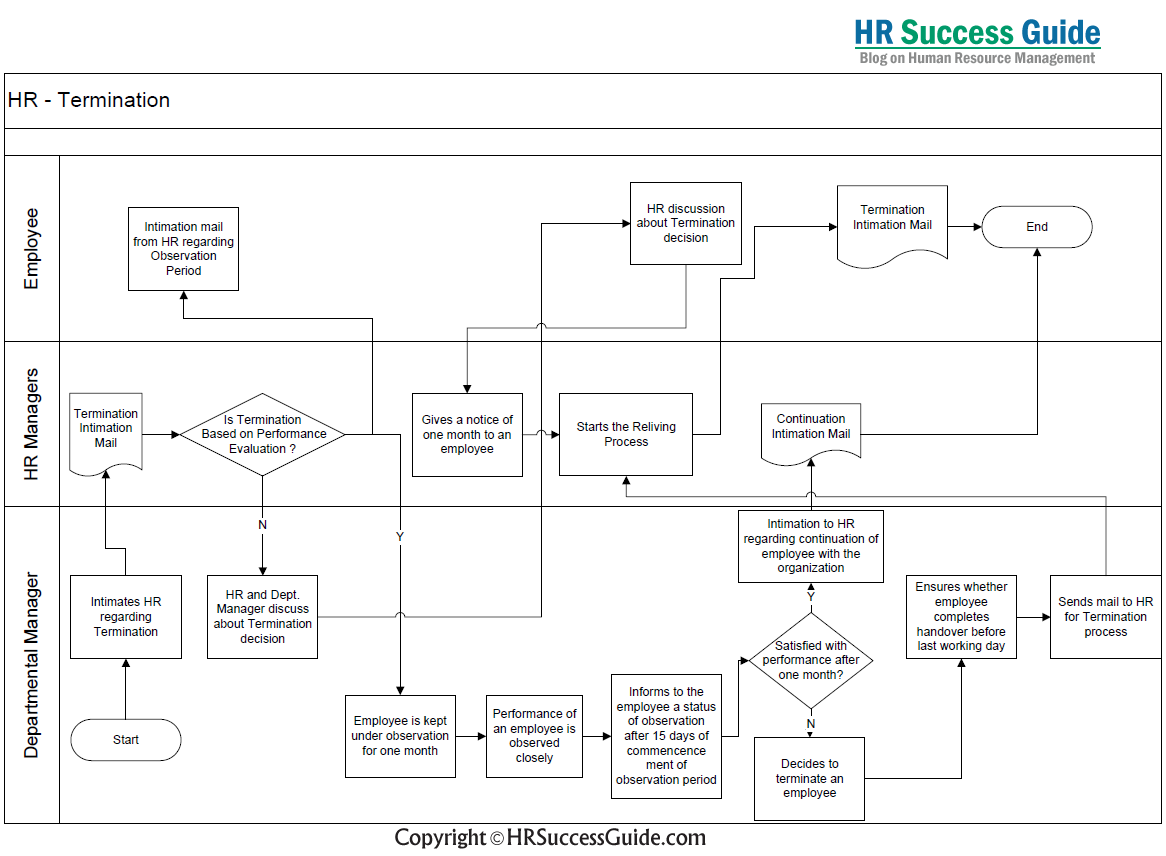 Hr success guide termination process flow diagram also rh pinterest