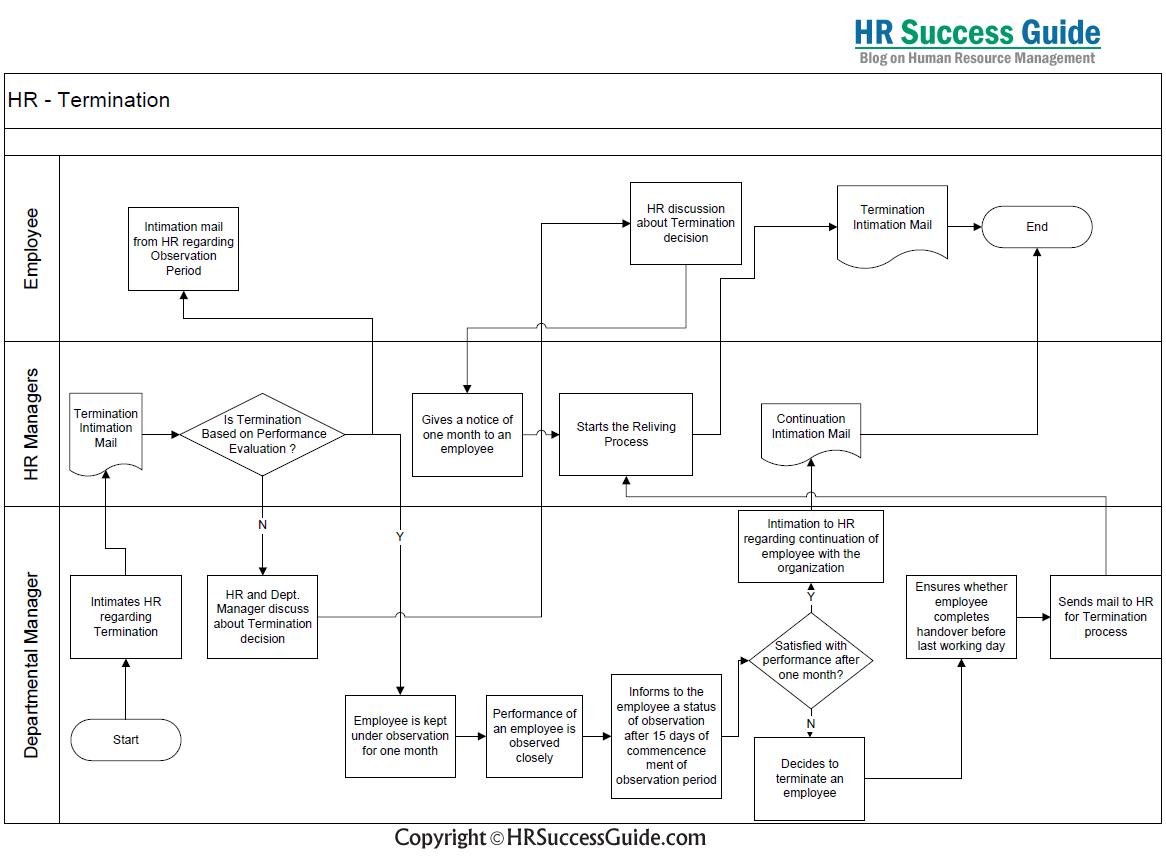 hr success guide termination process flow diagram [ 1166 x 856 Pixel ]
