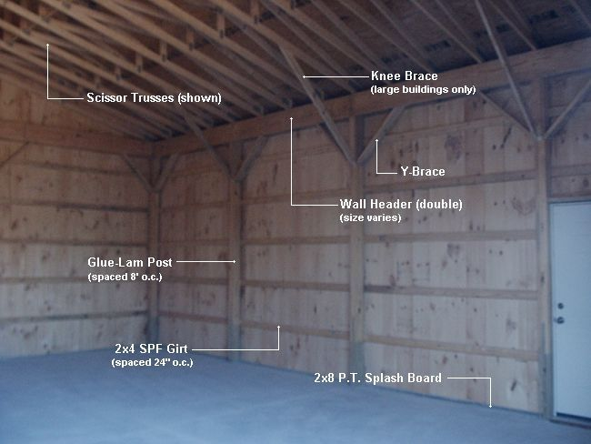 Pin by Andy O on The Bull | Infographics | Pole barn designs