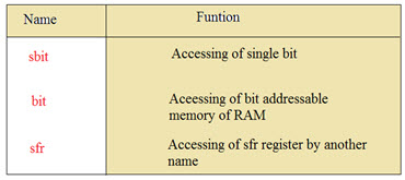 Basics and Structure of Embedded C Program with Examples ...