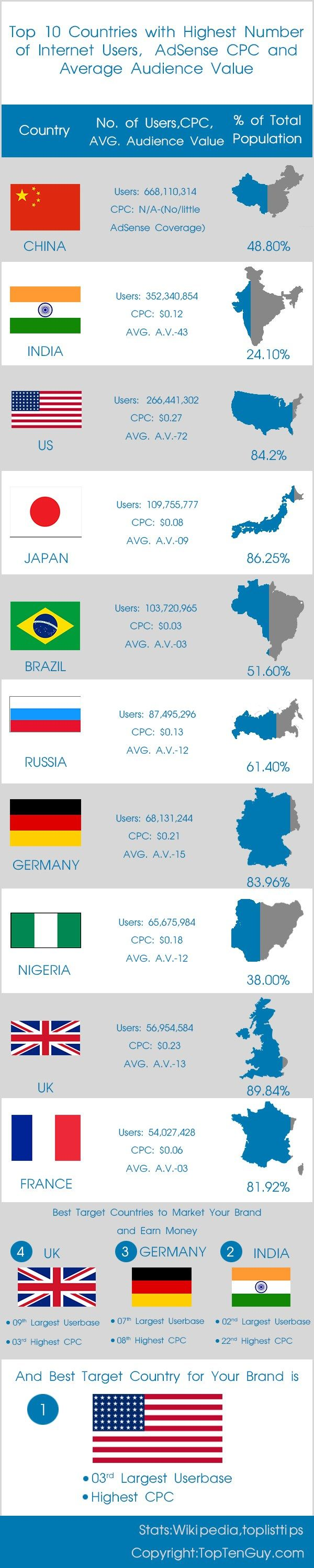 Top 10 Countries with Most Internet Users, AdSense CPC and Average Audience Value #Infographic