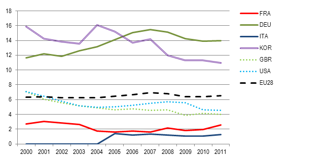 Smarter research spending would boost French innovation #OECD #France