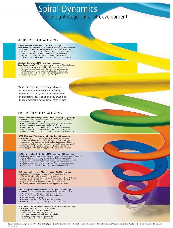 Evolution Is Not Biology But Evolving Thought Spiral Dynamics Spiral Psychology Ken Wilber