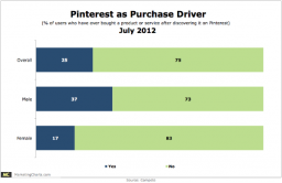 Pinterest Fuels Purchases More For Men Than Women