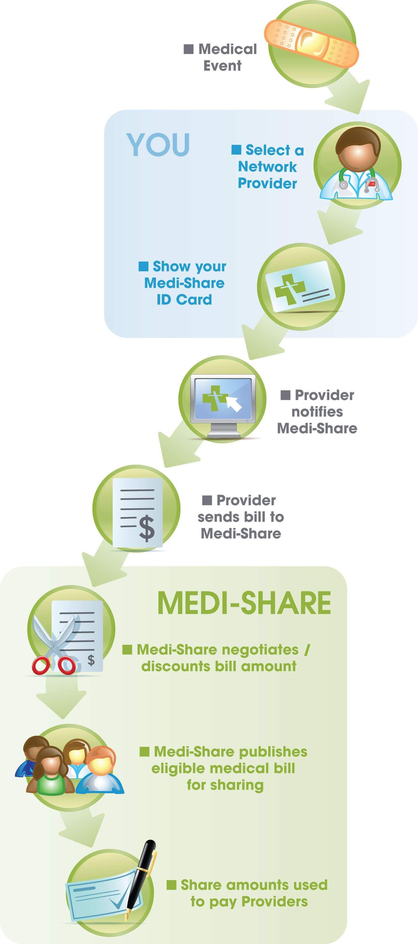 Medi Share Review 2020 Health Insurance Pet Health Insurance