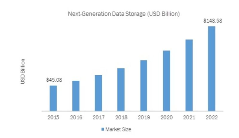 Next generation storage technology deals with an advanced