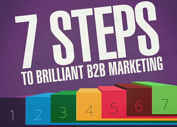 Create Your B2B Marketing Strategy With 7 Steps