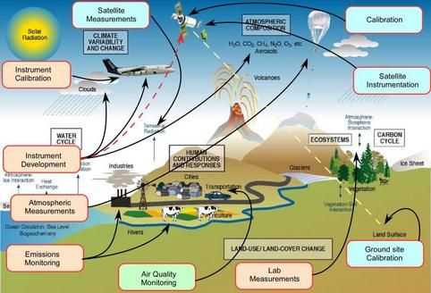 Environmental Technologies Environmental Technology Environment Climate Change