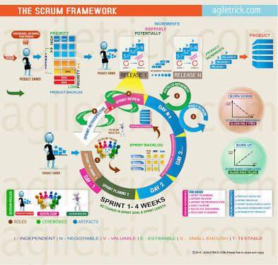 Resultado de imagem para infografico scrum devops pinterest resultado de imagem para infografico scrum ccuart Choice Image