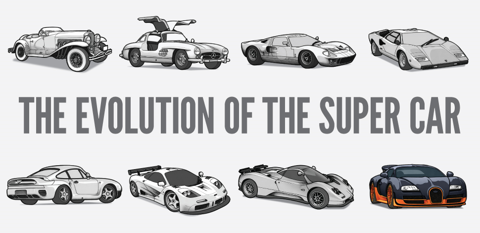 Supercar History - iNFOGRAPHiCs MANiA | Legends, Cars and Studios