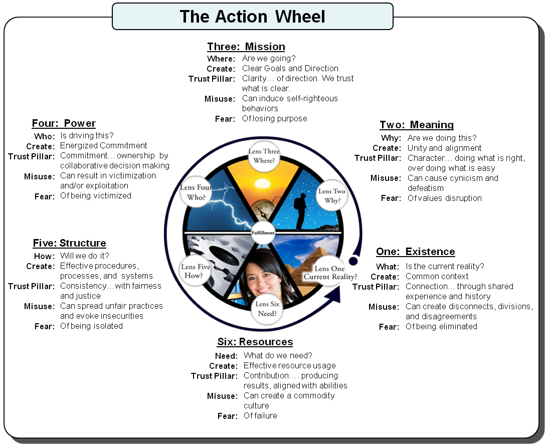 Dimensions of the Action Wheel in graphic and text form