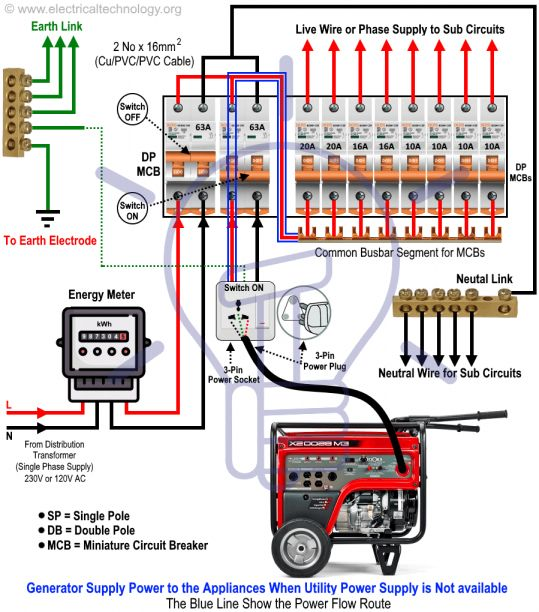 3 Phase Electrical Switchboard Wiring Diagram And How To Connect A Portable Generator To The H In 2020 Home Electrical Wiring Electrical Installation Electrical Wiring