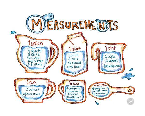 Chef Julie Yoon - Cooking Measurements  Equivalents Illustration - measurement charts