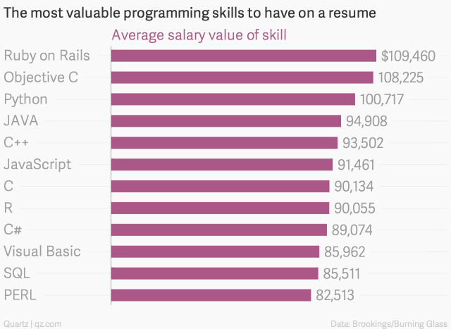 These Programming Skills Will Earn You The Most Money Computer Programming Languages Programming Languages Coding Languages