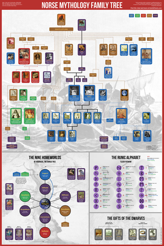 norse mythology family tree 24x36 poster products in 2018