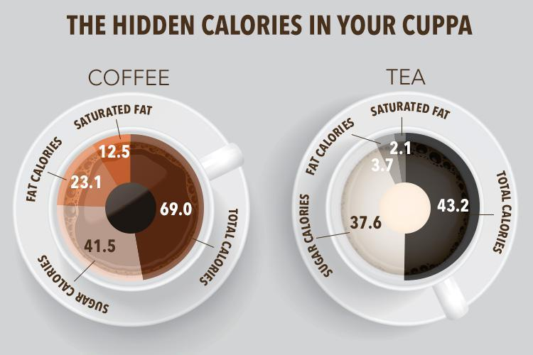This Is How Many Calories Your Tea And Coffee Habit Is Adding To Your Diet Every Day In 2020 Calories In Sugar Milk Tea Healthy Starbucks