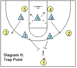 Basketball Defense 2 3 Zone Defense Coach S Clipboard Basketball Coaching And Playbook In 2020 Basketball Coach Basketball Basketball Plays