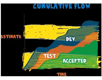 Cumulative Flow Diagram Agile Metrics Hwritc  Agile