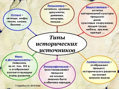 картинка исторические источники