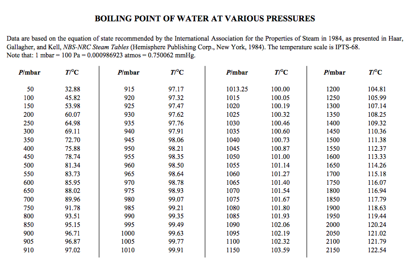 atmospheric pressure and boiling point of water table