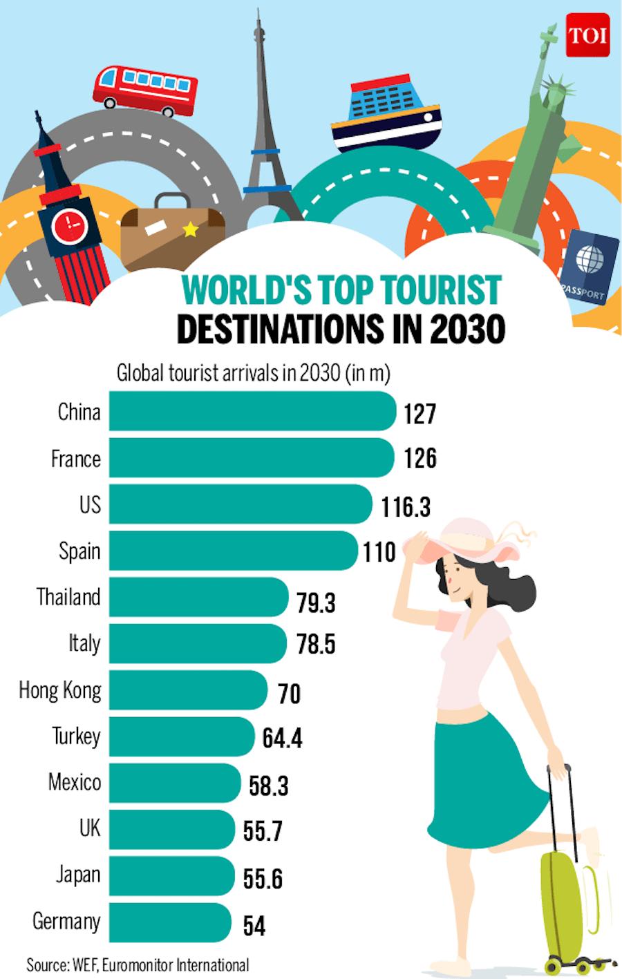 World S Top Tourism Destination 2030 International Tourism Tourism Tourist Destinations
