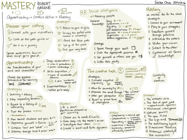 2014 04 16 Book Mastery Robert Greene Planners Pinterest