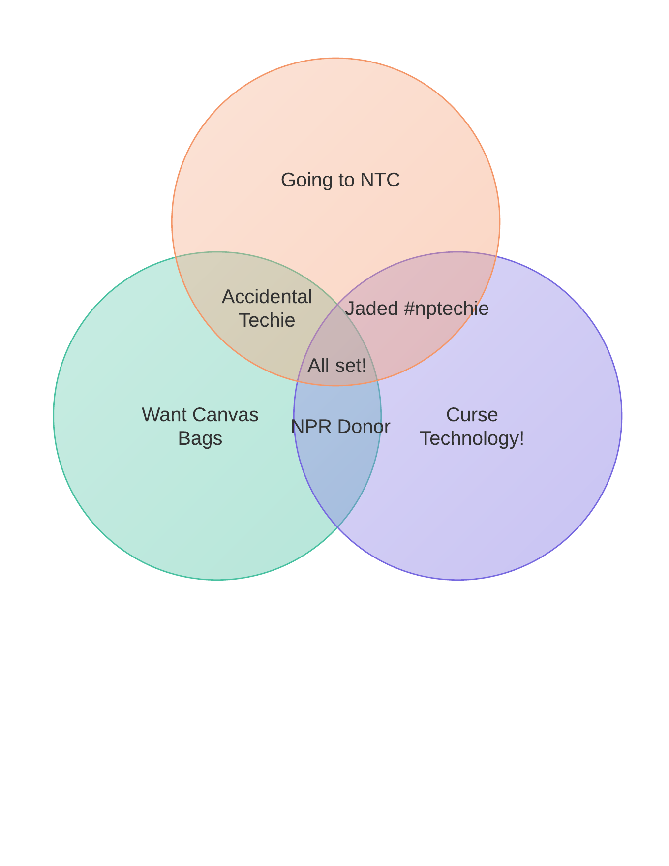 Humorous venn diagram on people going to nonprofit technology humorous venn diagram on people going to nonprofit technology conference pooptronica