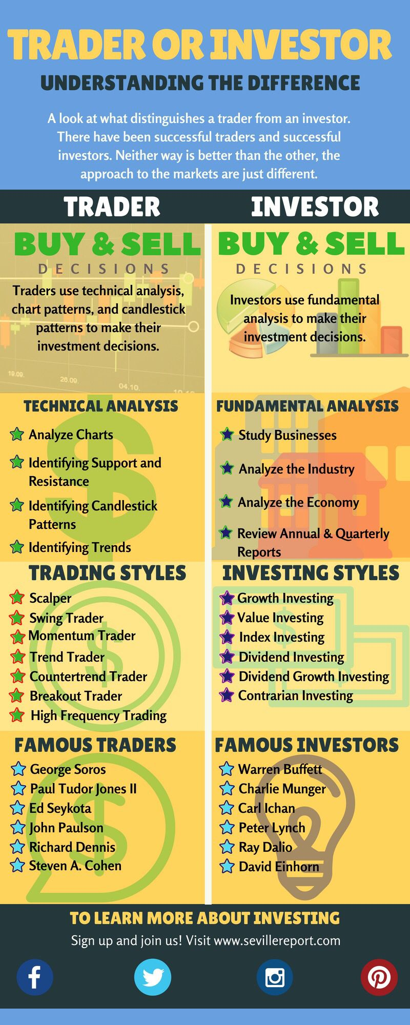 Are You Trader Or An Investor If You Re New To Investing You