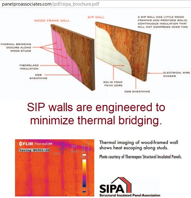 Structural Insulated Panels Sips Are Custom Designed Prefabricated Wall Roof Floor Panels Made Of A Frames On Wall Fiberglass Insulation Solar Panel Cost