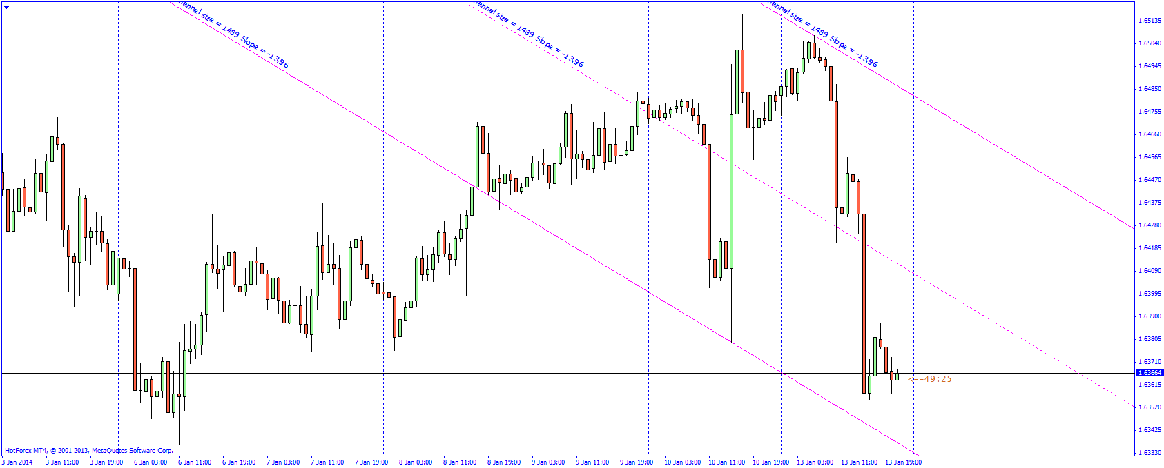 Live trading chart für binäre optionen foto 8