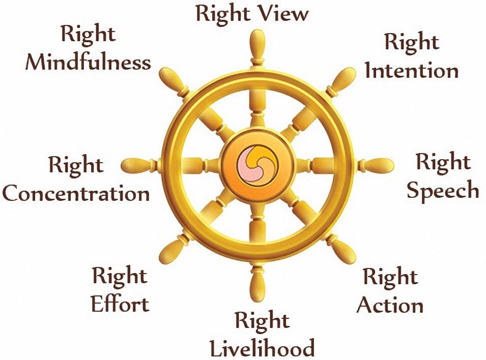 The Dharma Wheel Or Dharmachakra In Sanskrit Is One Of The Oldest