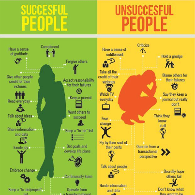 The difference between successful and unsuccessful people.   https://www.facebook.com/fundeddotcom