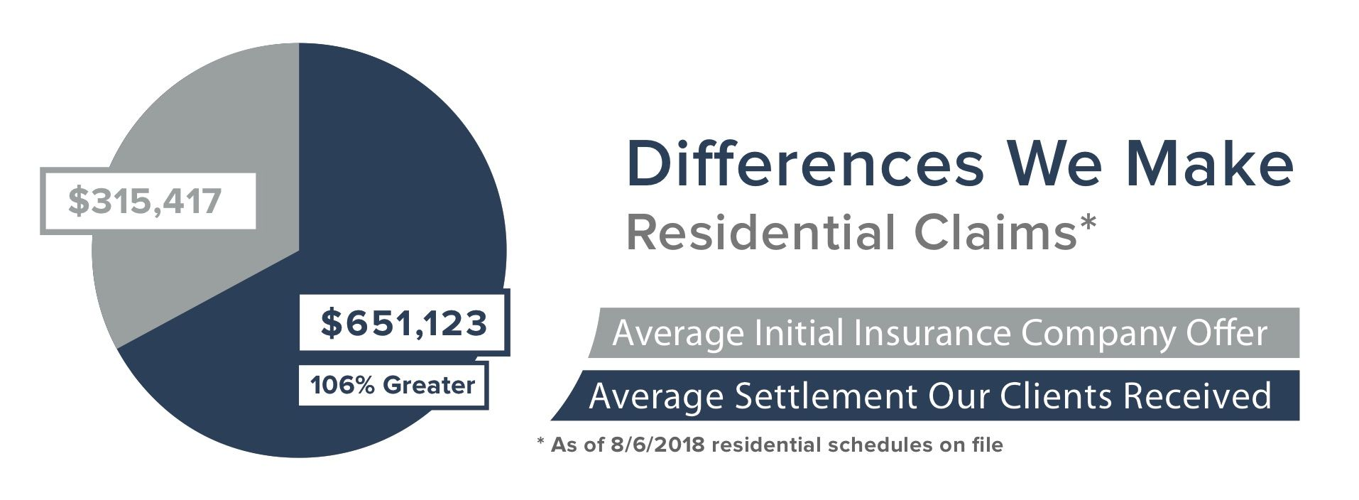 Here Is An Example Of The Average Residential Claims That Are
