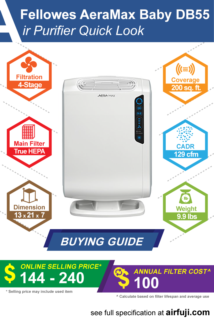 Fellowes AeraMax Baby DB55 review, price guide, filter