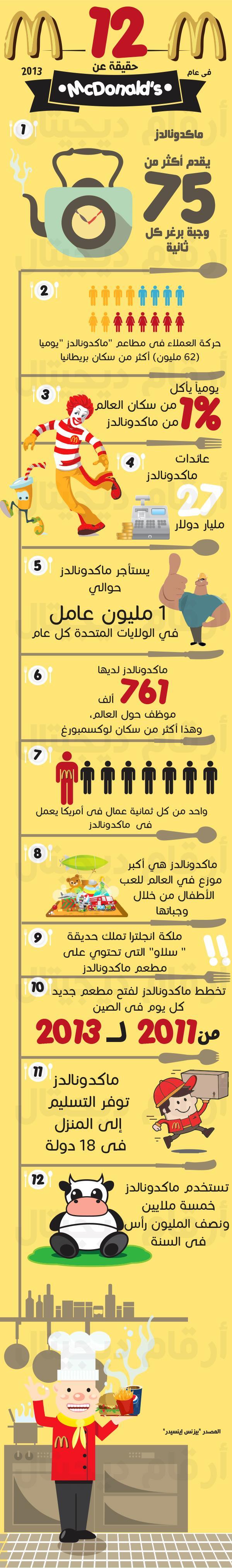 ارقام ديجيتال انفوجراف حقائق مدهشة عن ماكدونالدز Business Marketing Marketing Online Marketing
