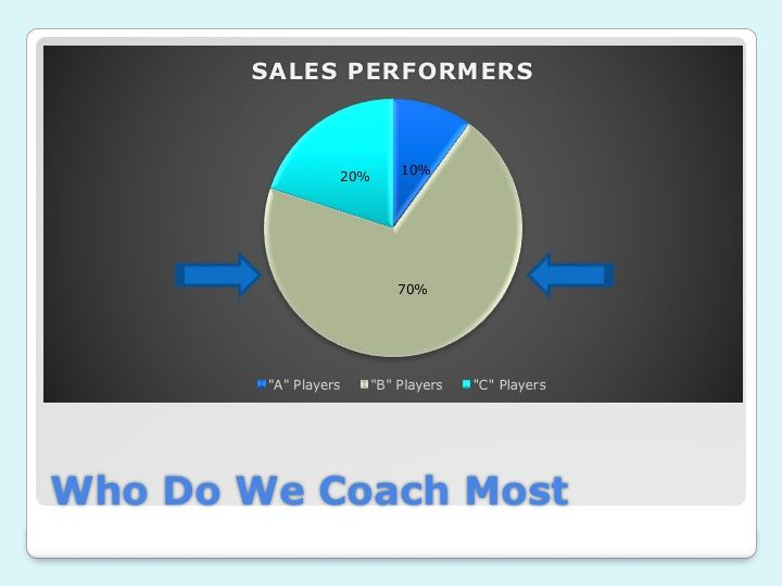 Sales Simplified Sales Coaching Marketing Presentation Marketing - marketing presentation