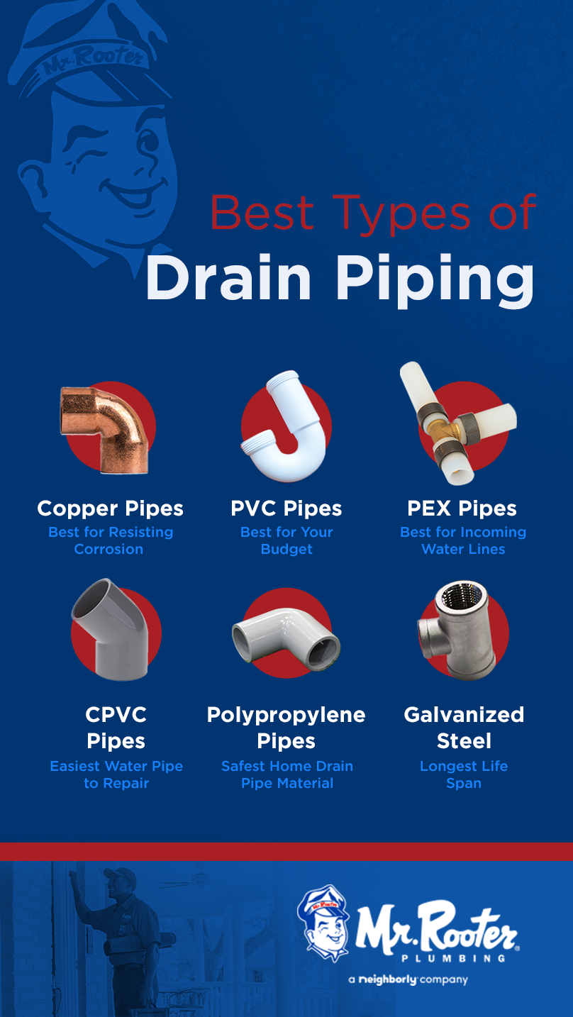 One Of The Most Important Aspects Of Homeowner Maintenance Is Drain Upkeep Check Out Our Blog Post For Everything You N In 2020 Types Of Plumbing Plumbing Water Pipes