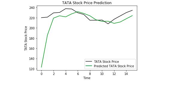Using a Keras Long Short-Term Memory (LSTM) Model to Predict