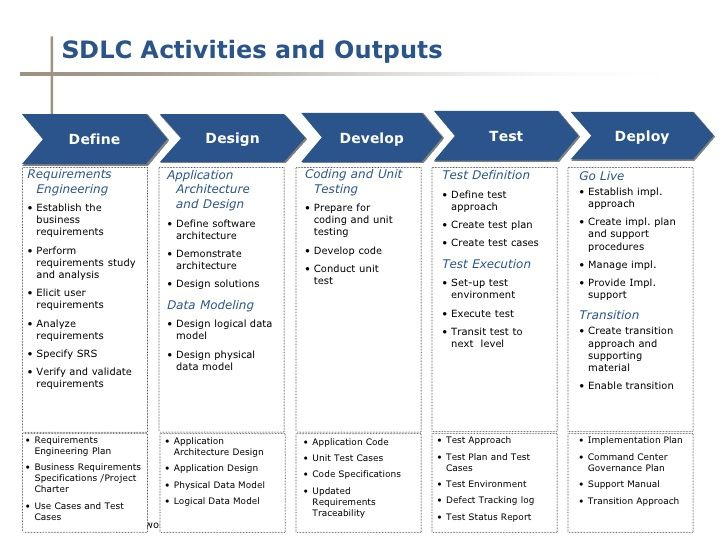 Sdlc Activities And Outputs Define Design Develop Test