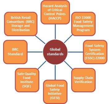 Recognize The Main Purpose Of Global Standard For Food Safety Food Safety Hazard Analysis Global Recipes