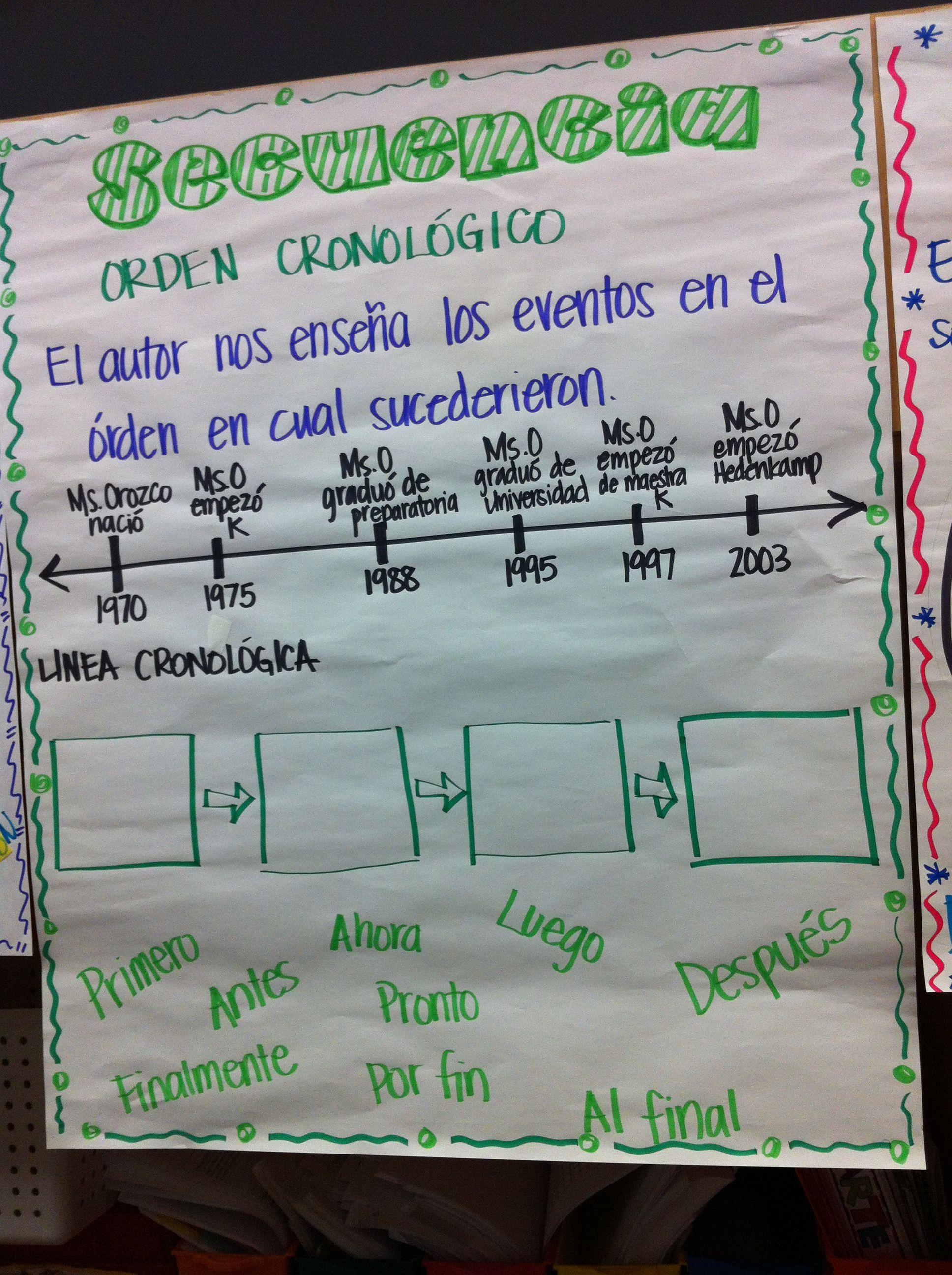 Secuencia U Orden Cronologico Sequence Chronological Order