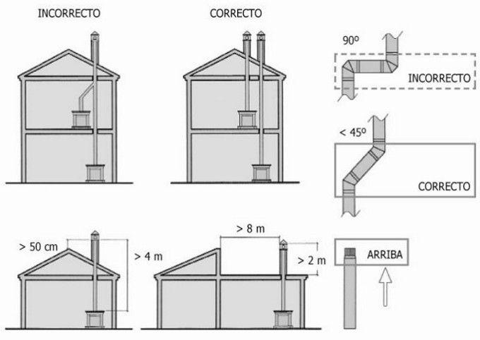 Instalaci n correcta incorrecta de una estufa de le a Planos de chimeneas de lena