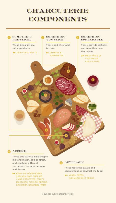 18 Charts For Better, Healthier Snacking #plateaucharcuterieetfromage