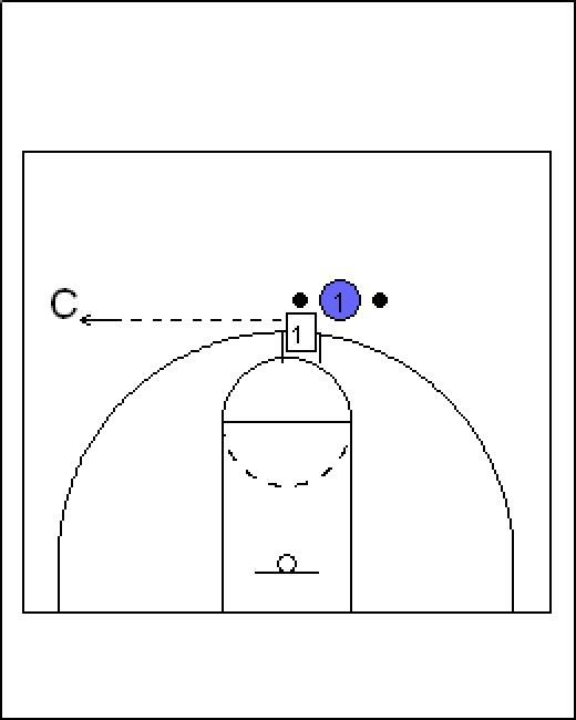 Want to become a better point guard? Below are some of the