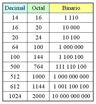 Sistema Binario Octal Decimal Binario Decimal Informática
