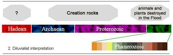 This theory is also not borne out. From the moment fossils first appear, the geological record is stacked with living surfaces, both in marine and terrestrial settings, as is apparent from the reefs, animal tracks, burrows, droppings, nests and roots fossilised at countless horizons through the record. Each such surface was a fresh colonisation and the whole succession clearly occupied a substantial length of time